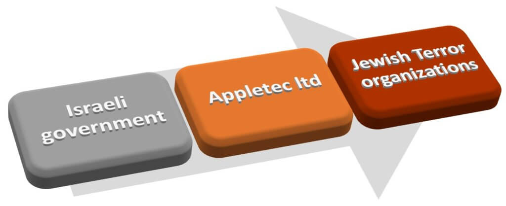 Appletec Ltd.
